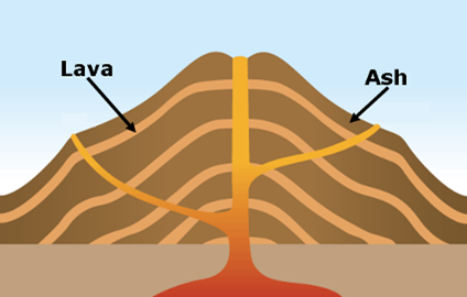 Image Gallery stratovolcano drawing